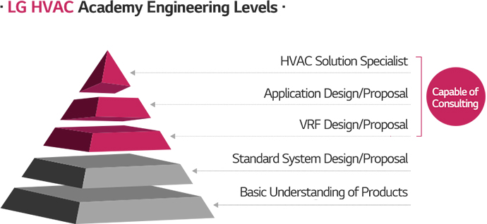 LG HVAC Academy Engineering Levels